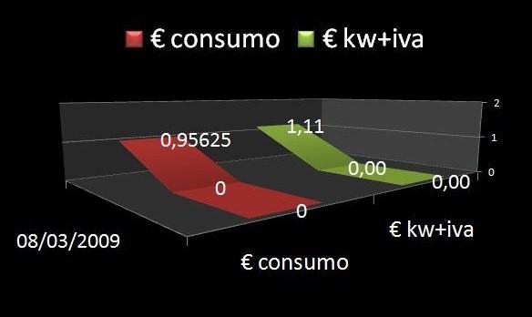 consumo-flroracion