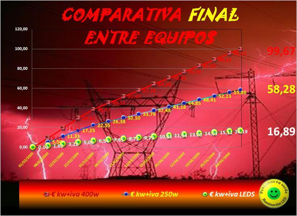comparativa final